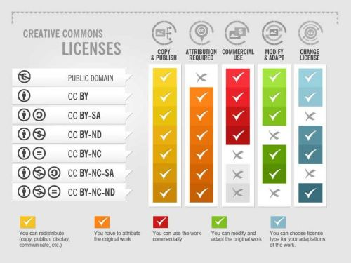 Creative Commons Licenses Explained_fotor.com