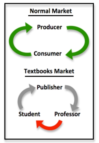 Textbookmarket